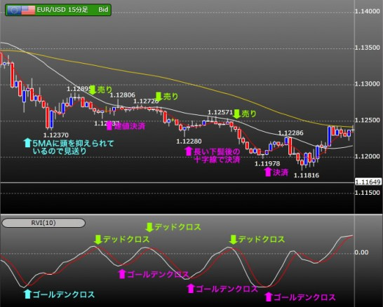 RVI(Relative Volatility Index)の見方・使い方